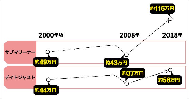 ロレックスのサブマリーナーとデイトジャストの価格変動グラフ