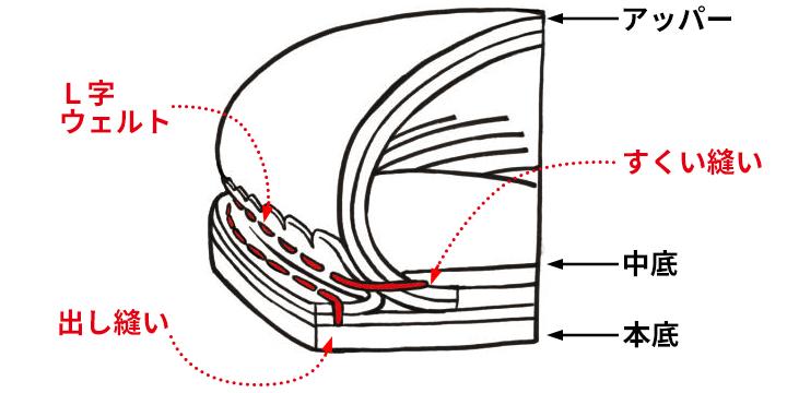 パラブーツ構造図