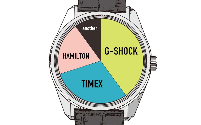時計 ブランド Gショック タイメックス ハミルトン