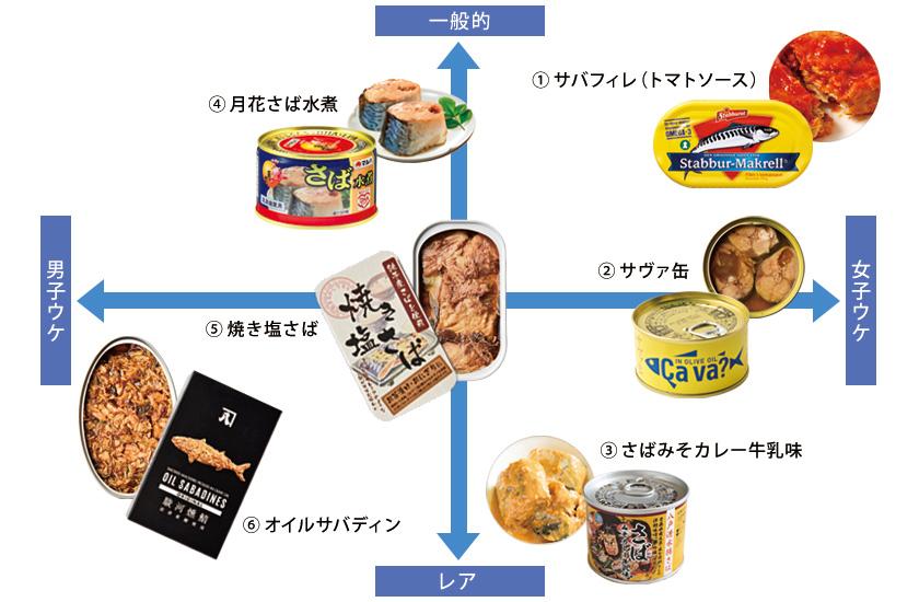 厳選サバ缶チャート