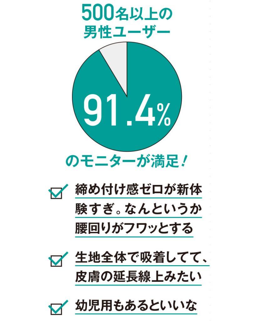 モニターの94%が満足