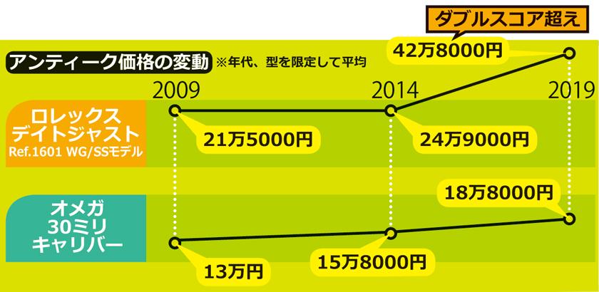 アンティーク価格の変動グラフ