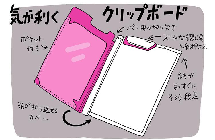 文房具マニア・ヨシムラマリの文房具(グ)ルメ