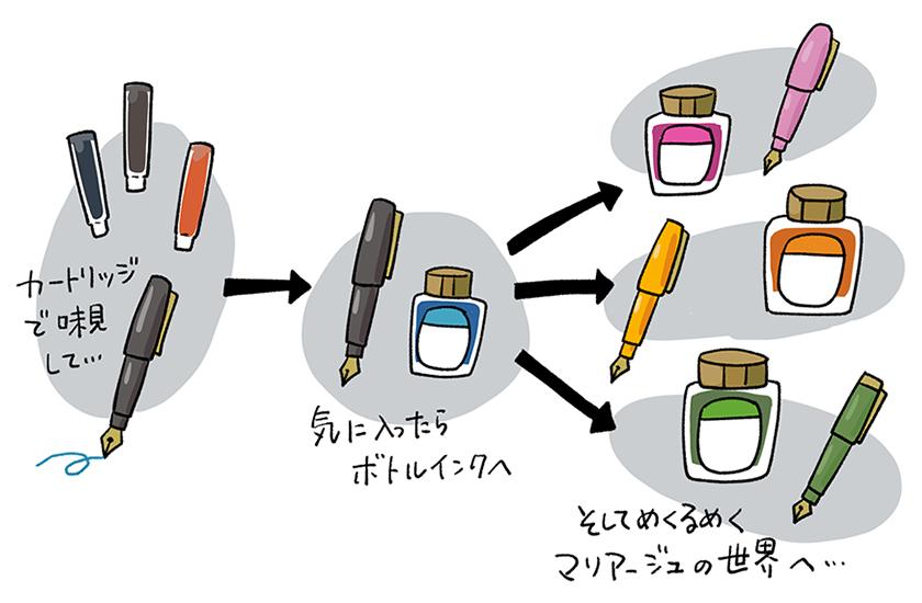 セーラー万年筆 SHIKIORI 四季織