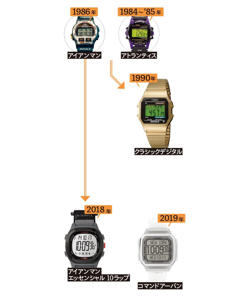 デジタルの系譜図