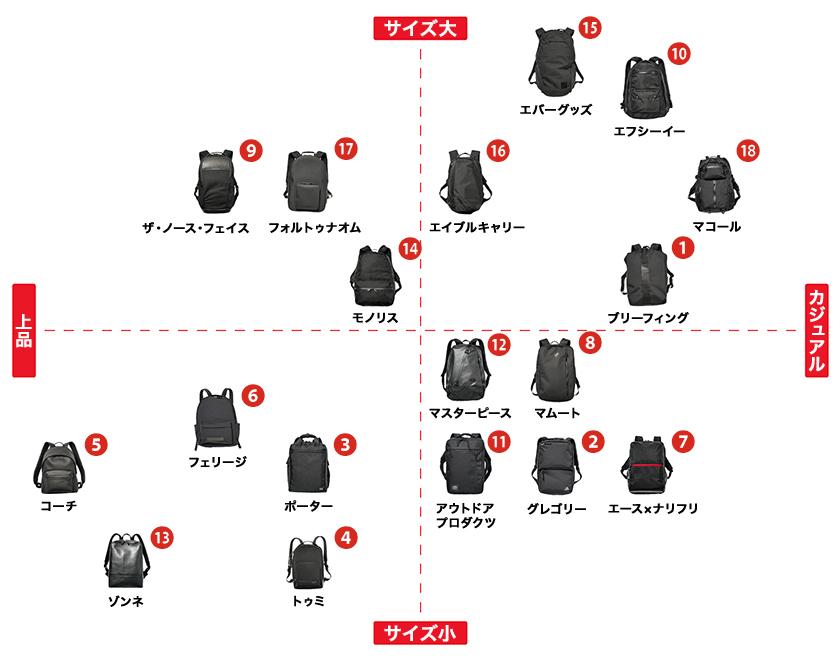 仕事で使える黒リュック 厳選18モデル 特徴比較表